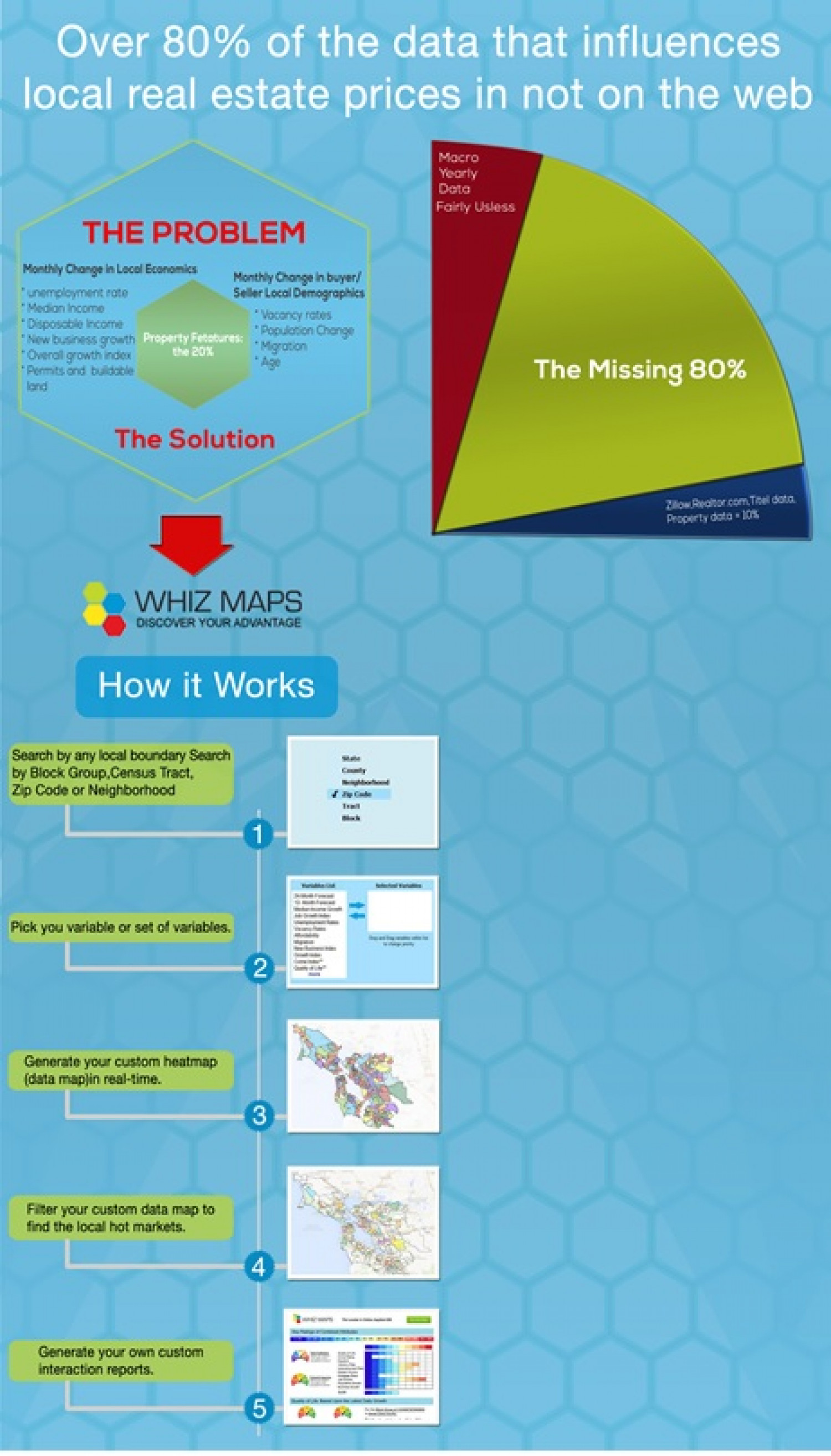 The 80% real estate problem and cure Infographic