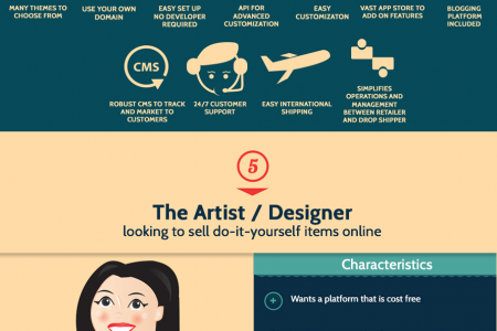 The 80/20 Guide to Finding the Perfect Ecommerce Platform Infographic