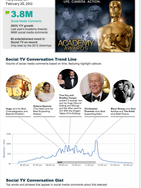 The 84th Annual Academy Awards Infographic