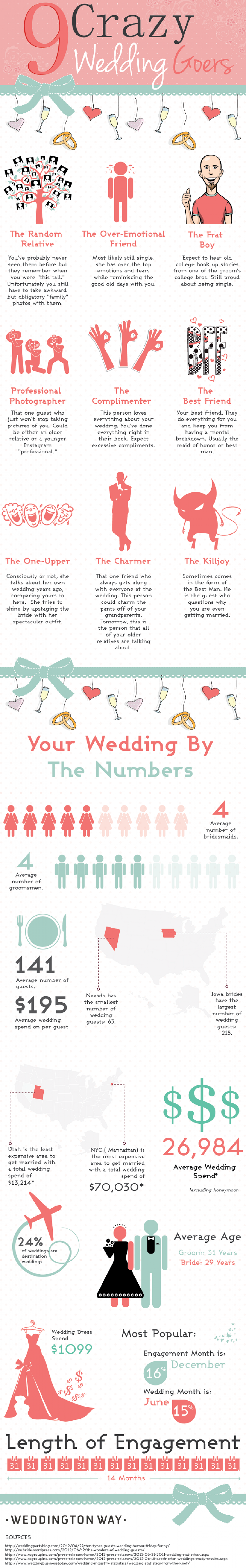 The 9 Types of Crazy Wedding Goers Infographic