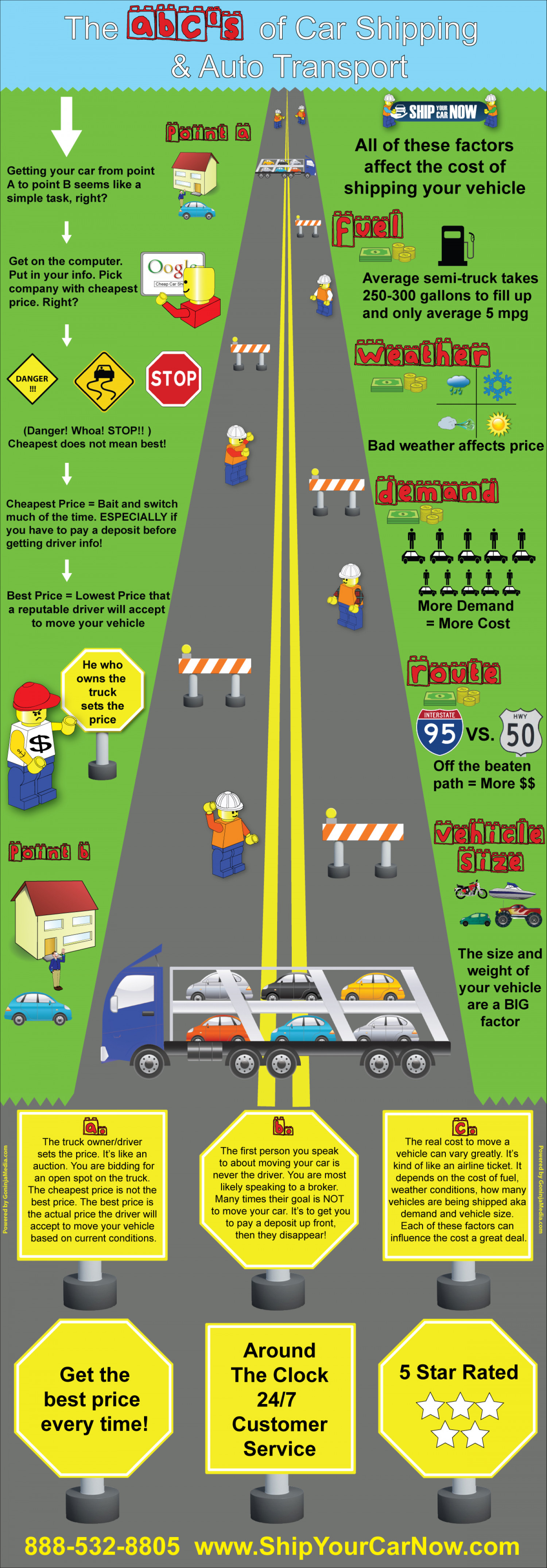 The ABCs of Car Shipping and Auto Transport Infographic