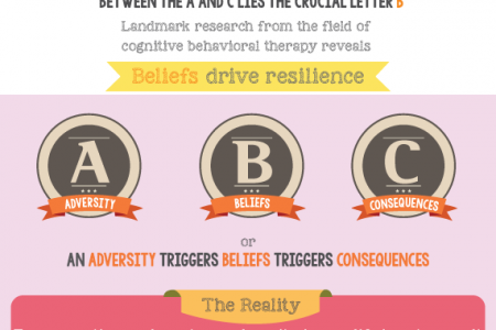 The ABCs of Resilience: Bouncing Back from Defeat (GoZen!) Infographic