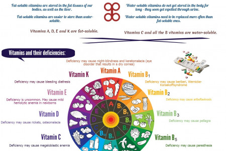 The ABC's of Vitamins for Good Health Infographic