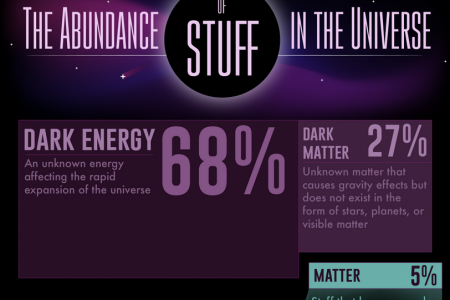 The Abundance of Stuff in the Universe Infographic