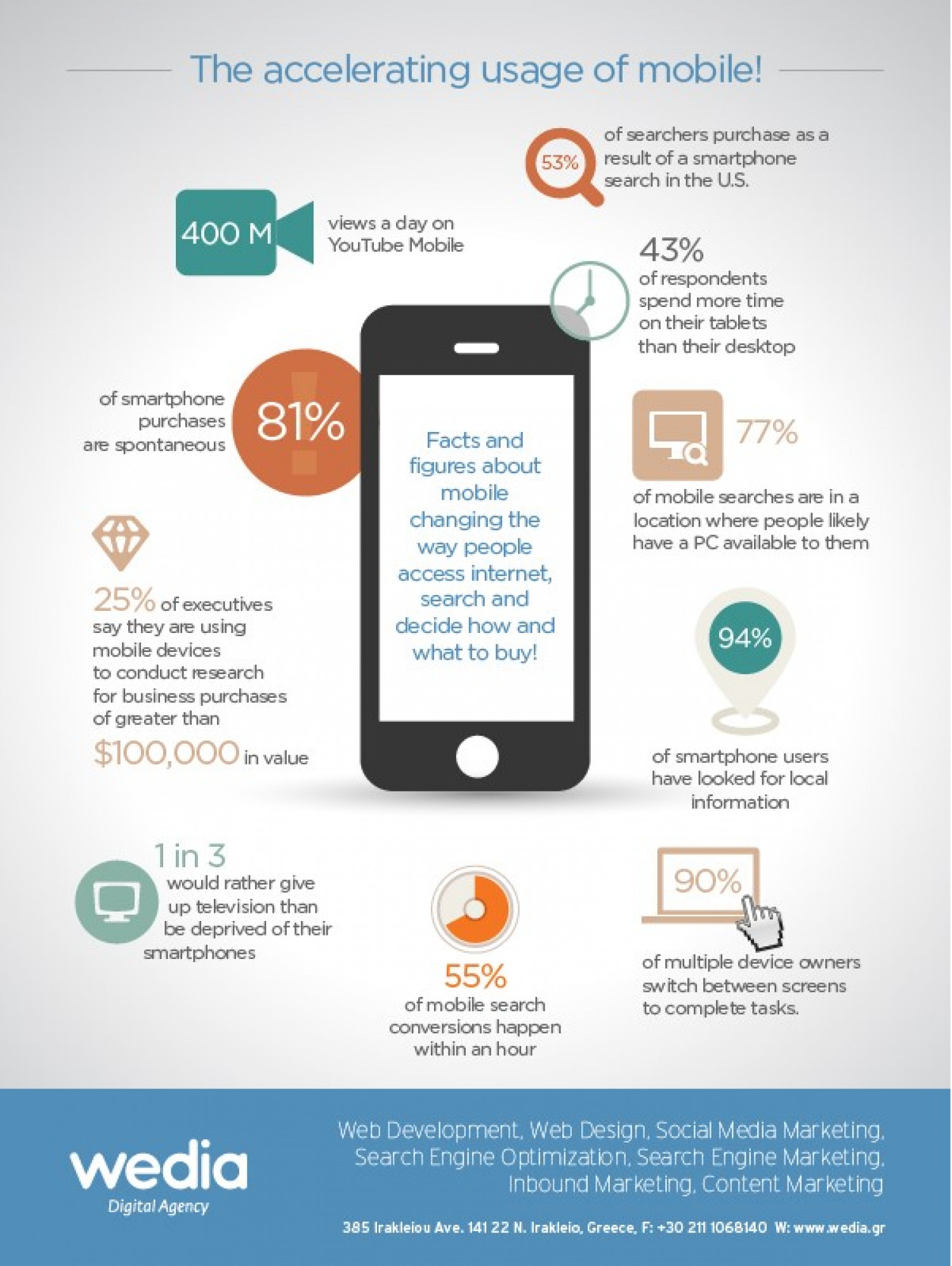 The accelerating usage of mobile!  Infographic