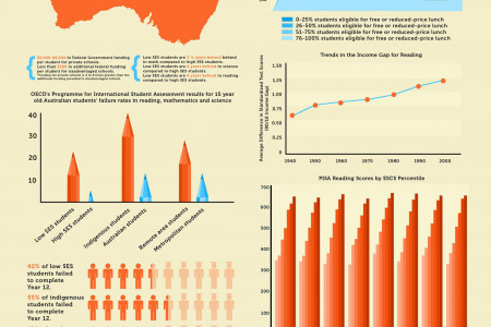 The Achievement Gap  Infographic