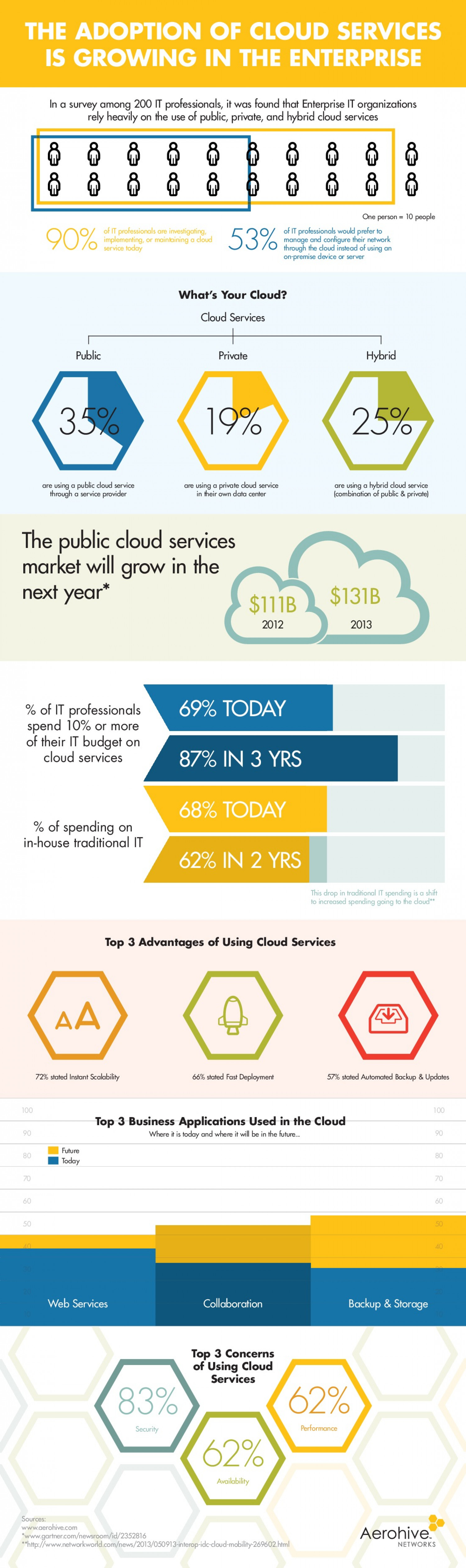 The Adoption of Cloud Services is Growing in the Enterprise Infographic