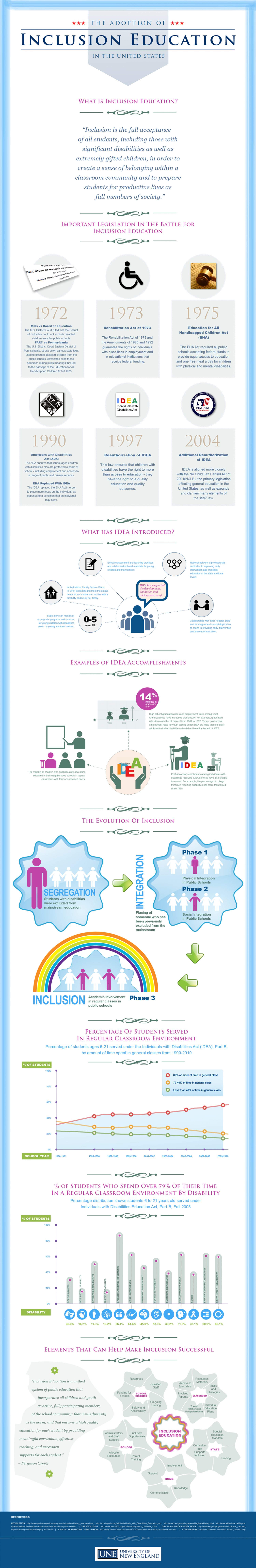 The Adoption of Inclusion Education in the United States Infographic