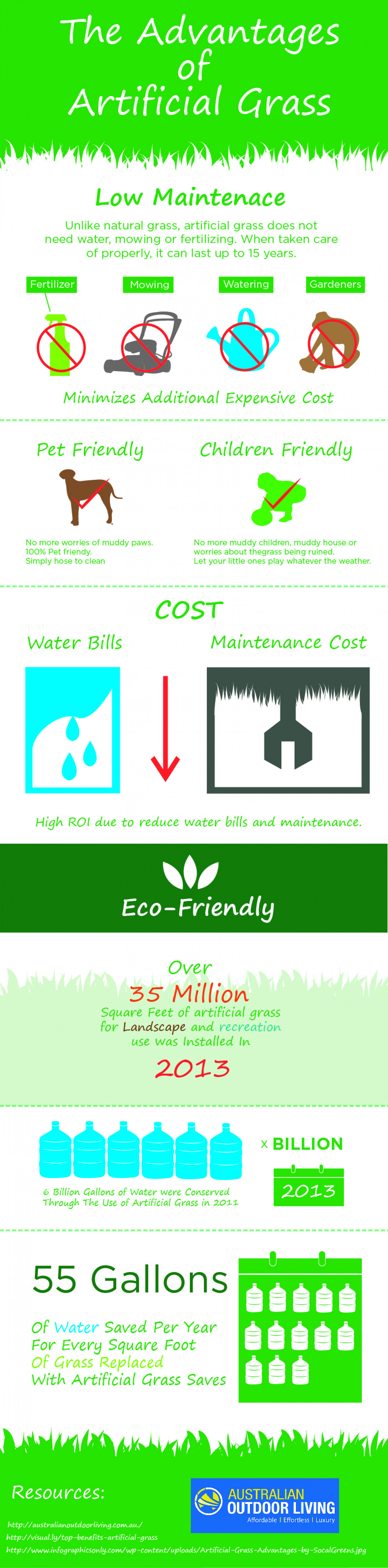 The Advantages of Artificial Grass Infographic