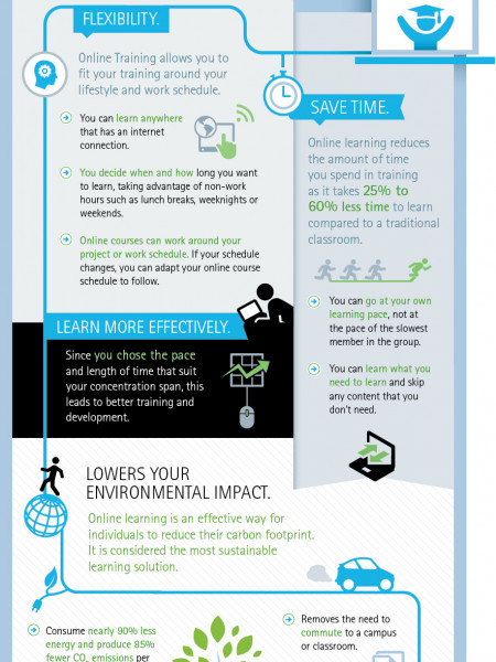 The Advantages of Online Learning Infographic