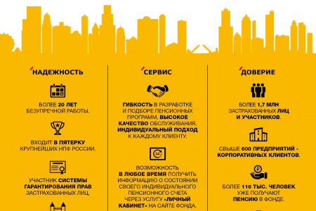 The advantages of the pension fund.  Infographic