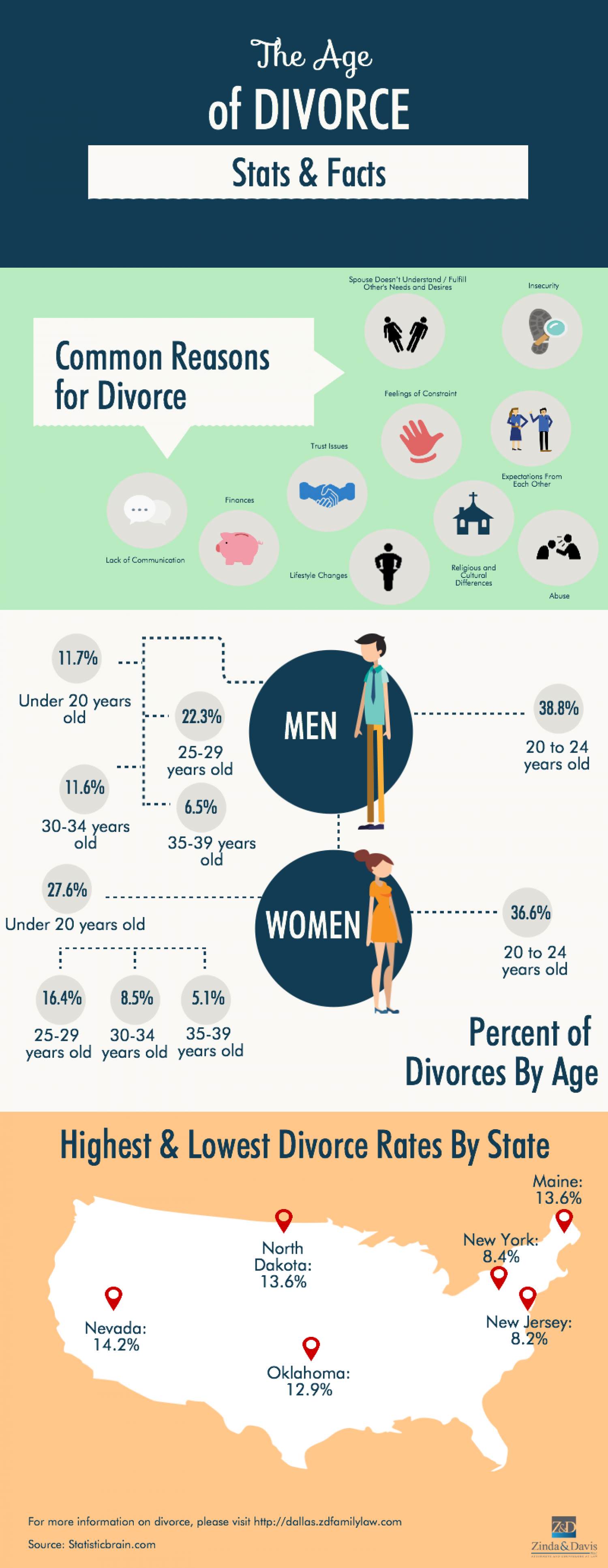 The Age of Divorce : Stats & Facts Infographic