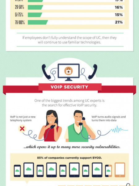 Top 5 Trends in Unified Communications Infographic