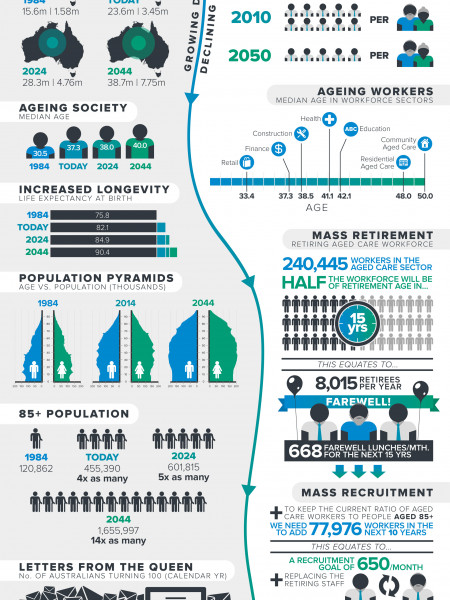 The Aged Care Puzzle Infographic