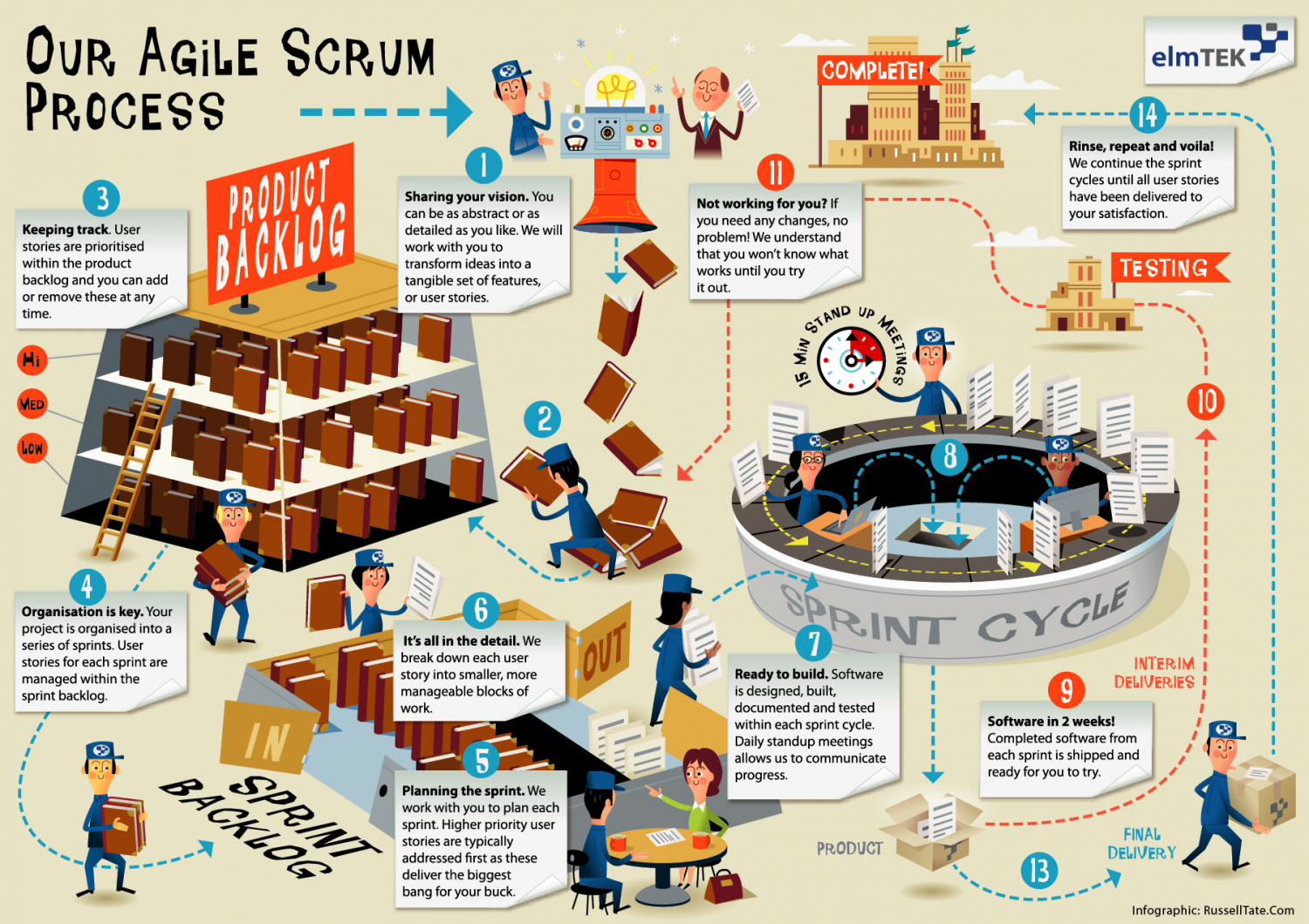 The Agile Scrum Process Infographic