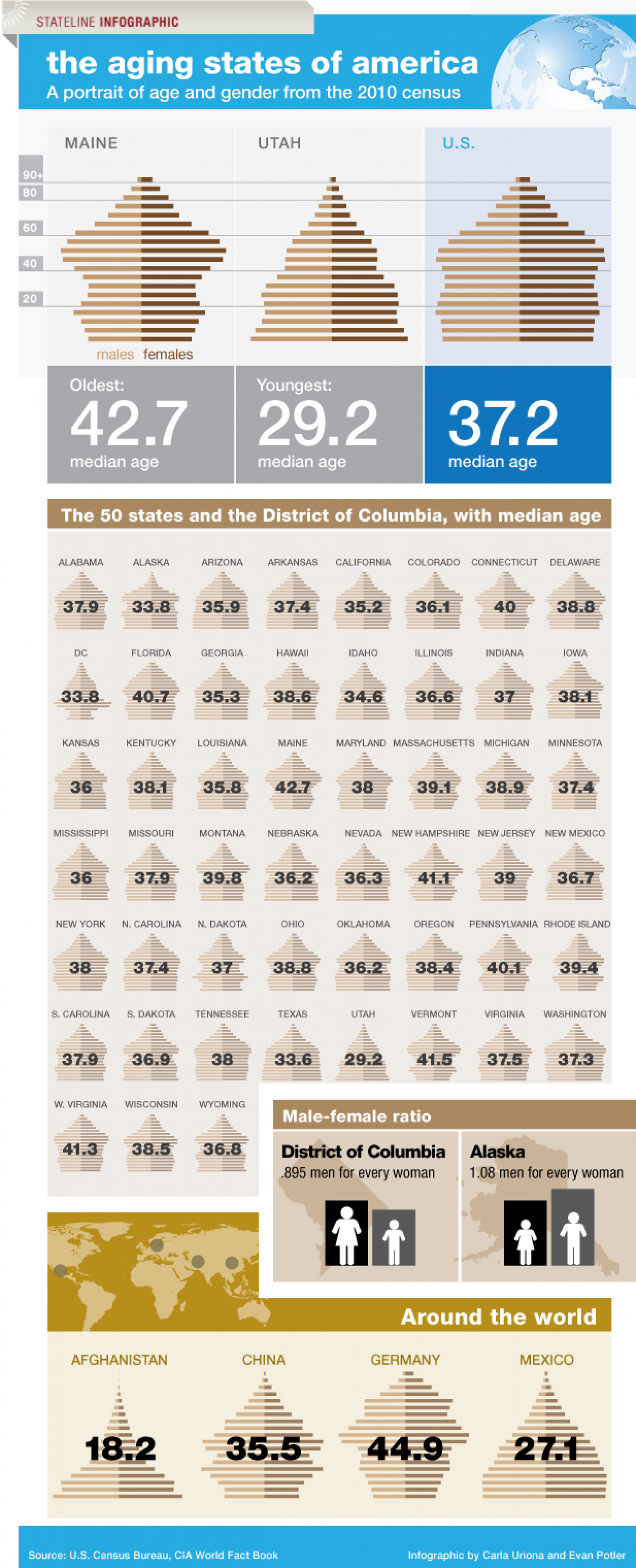 The aging states of America: population by gender Infographic