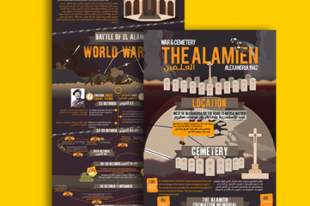 The Alamien War Infographic