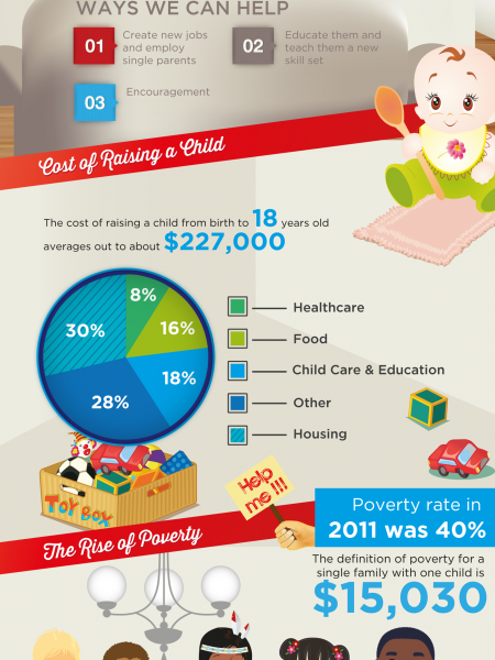 The Alarming State of Single Parenthood Infographic
