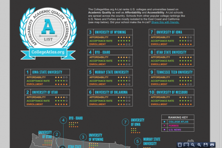 The A-List: Ranking U.S. Colleges on Academic Quality, Affordability and Accessibility  Infographic