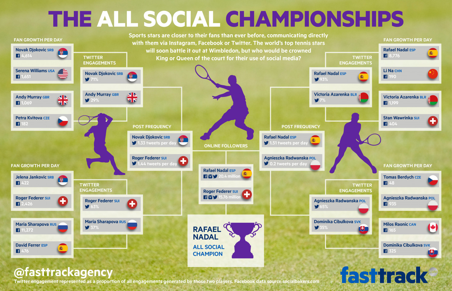 The All Social Championships of Tennis Infographic