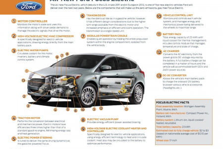 The All-new Ford Focus Electric Infographic