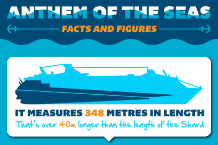The Amazing Anthem of the Seas - Facts and Figures! Infographic