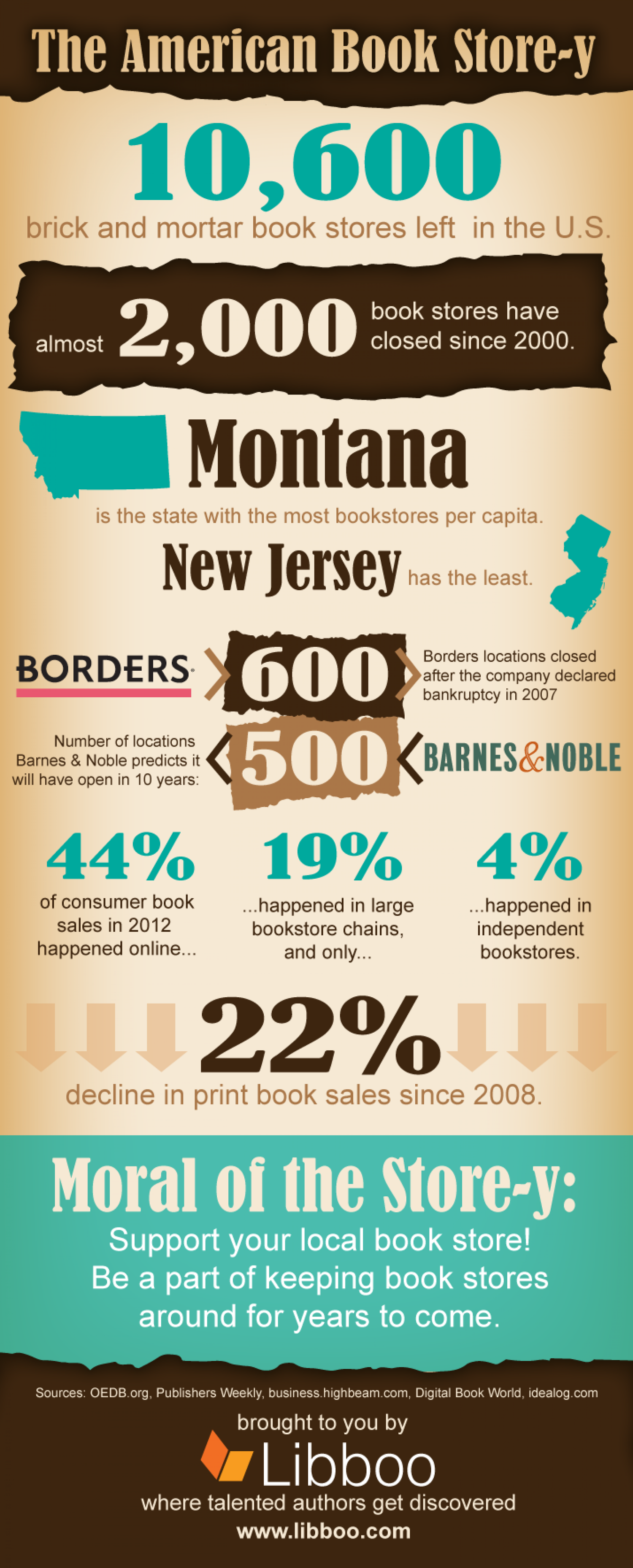 The American Book Store-y Infographic