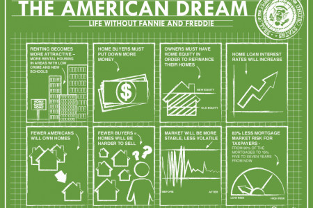 The American Dream  Infographic