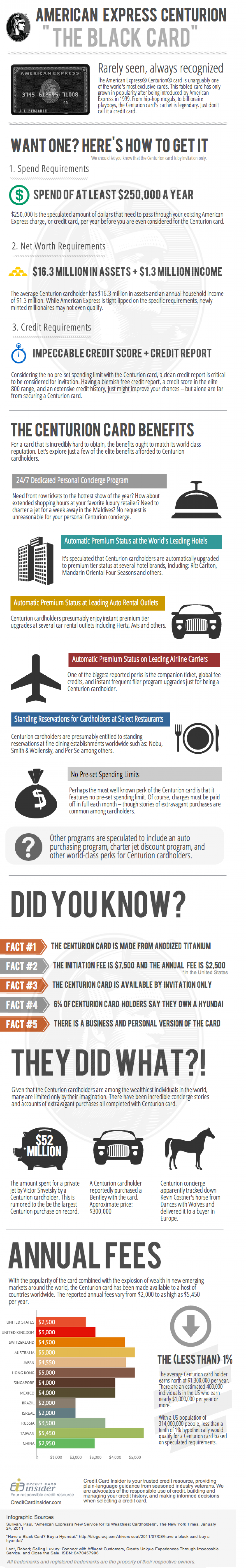 "The American Express Centurion ""Black Card"" Infographic Infographic"
