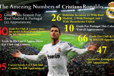 The Amezing Numbers of Cristiano Ronaldo Infographic