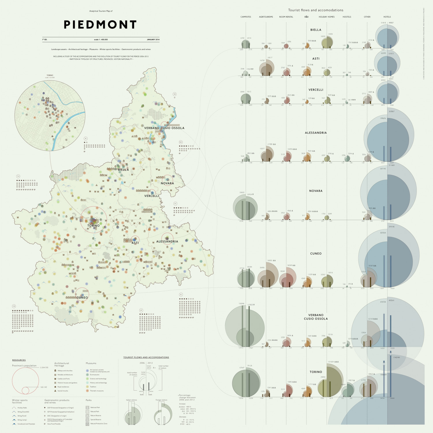 The Analytical Tourism Map of Piedmont Infographic