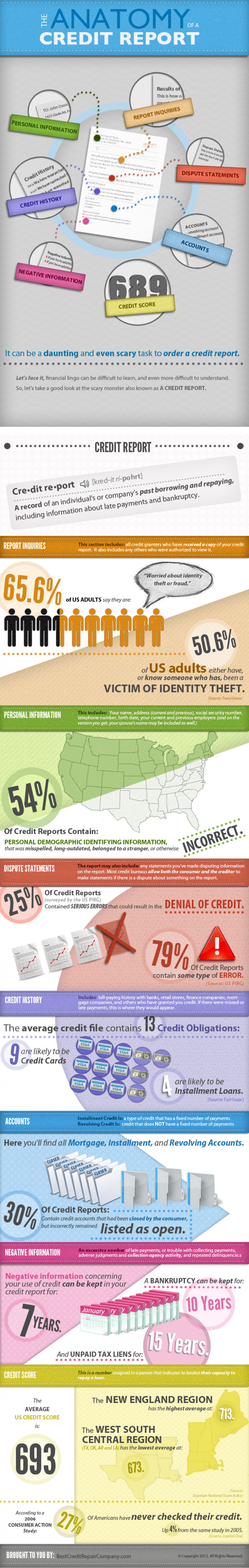The Anatomy of a Credit Report  Infographic