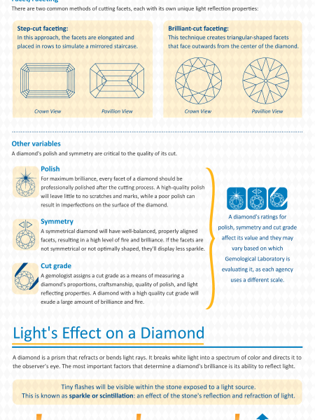 The Anatomy of a Diamond Infographic