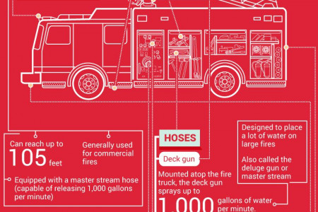 The Anatomy of a Fire Truck Infographic