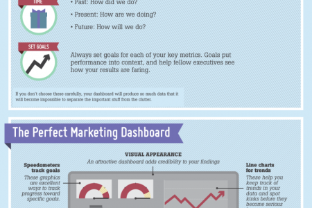 The Anatomy of a Perfect B2B Marketing Dashboard Infographic