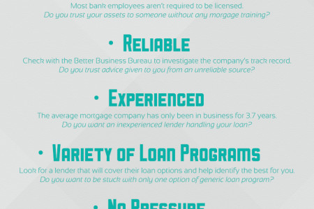 The Anatomy of a Perfect Mortgage Lender  Infographic