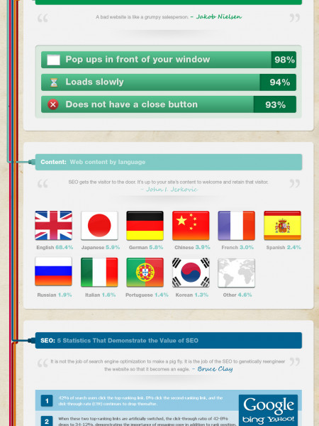 The Anatomy of a Perfect Website Infographic
