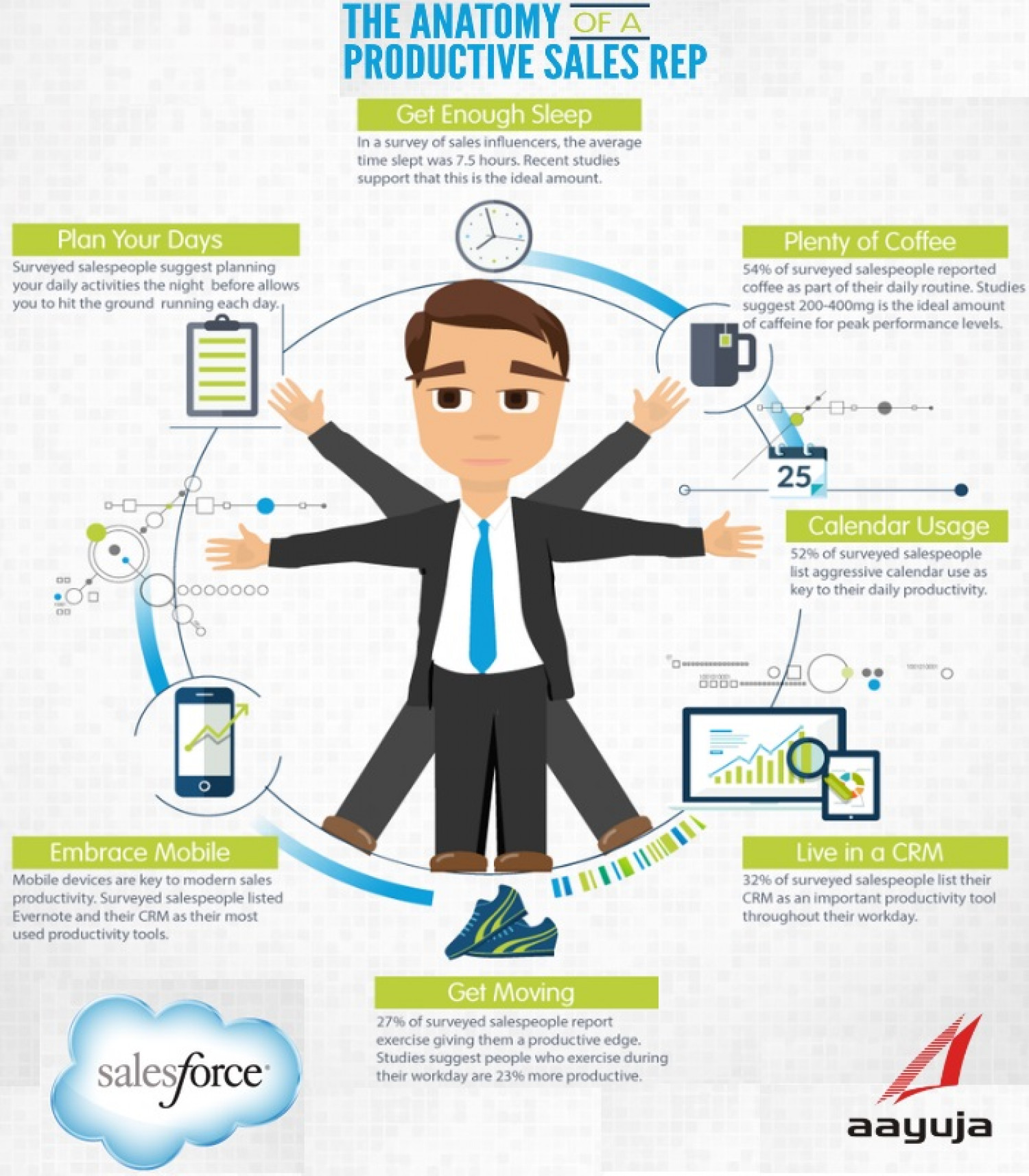 The Anatomy of a Productive Sales Rep Infographic
