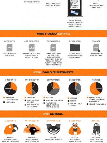 The Anatomy of an Agency Infographic