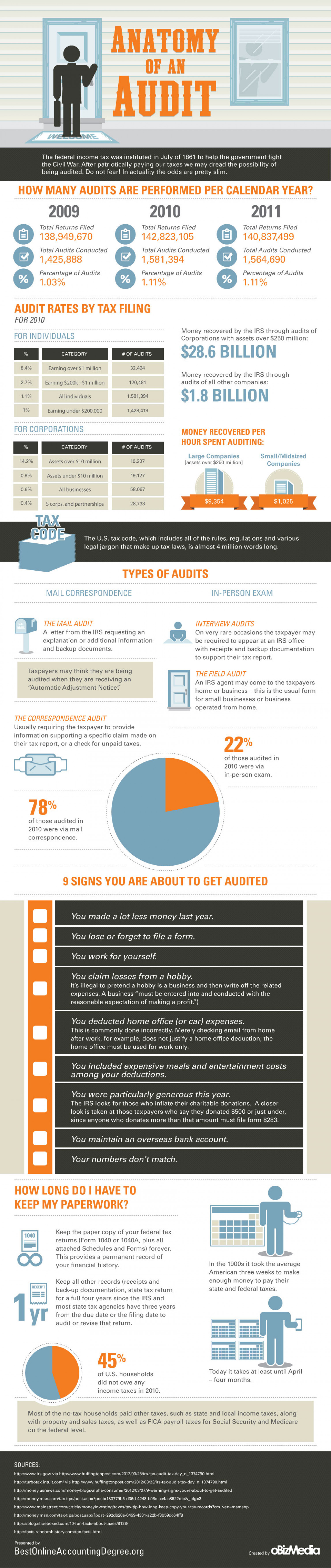 The Anatomy of an Audit Infographic