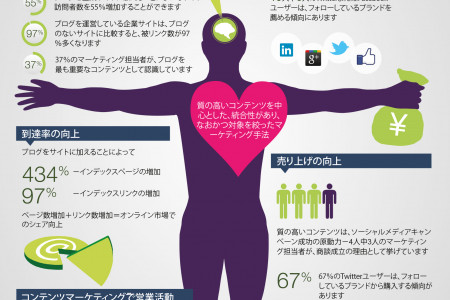 The Anatomy of Content Marketing (Japanese) Infographic