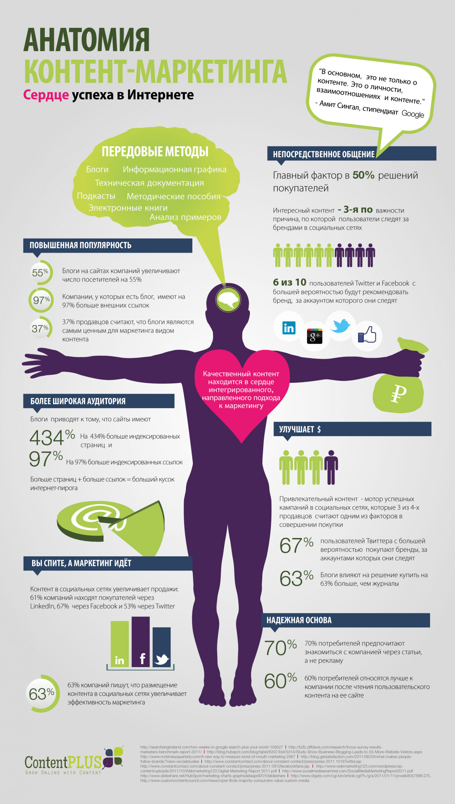 The Anatomy of Content Marketing [Russian Infographic] Infographic
