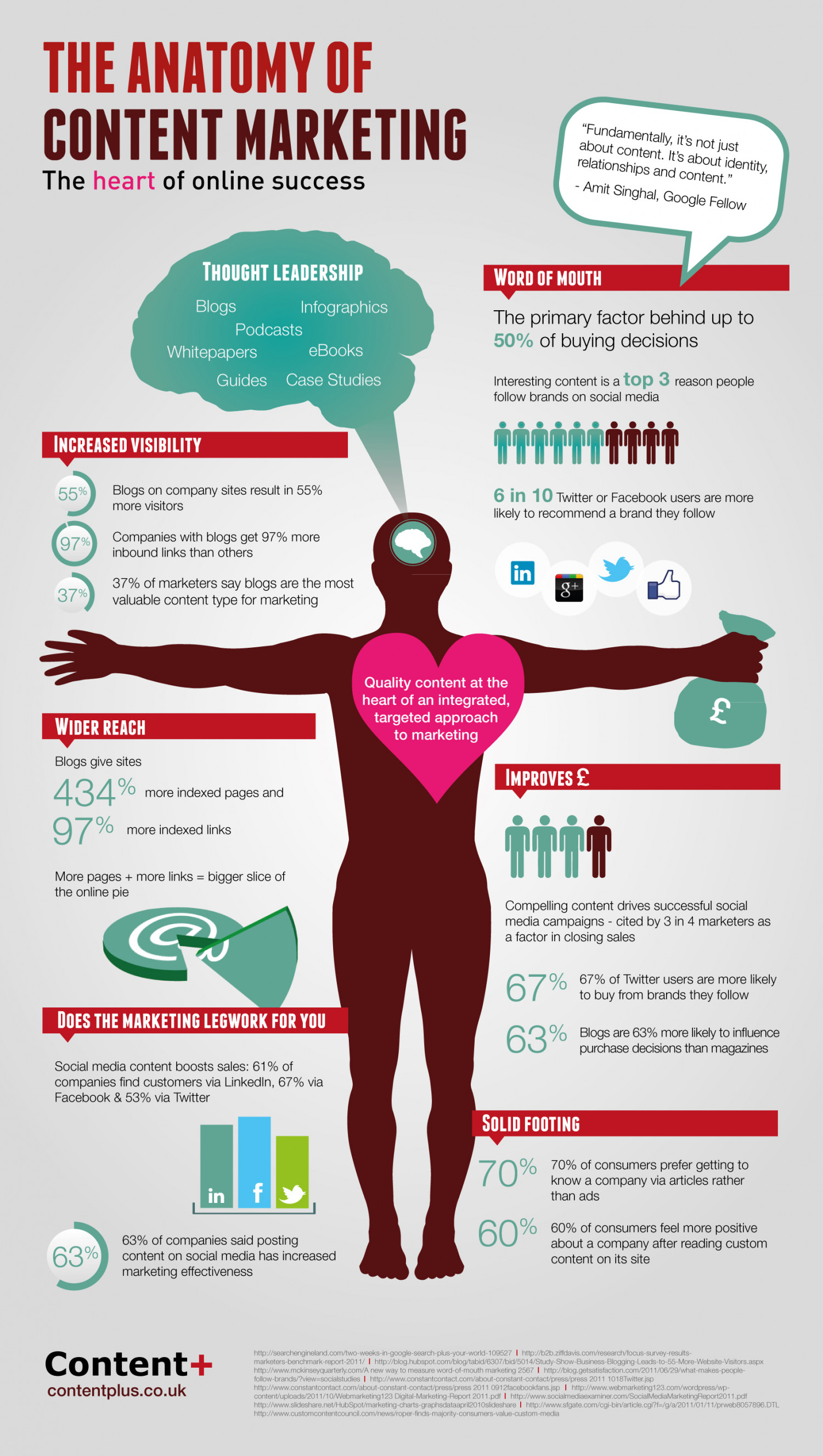The Anatomy of Content Marketing Infographic