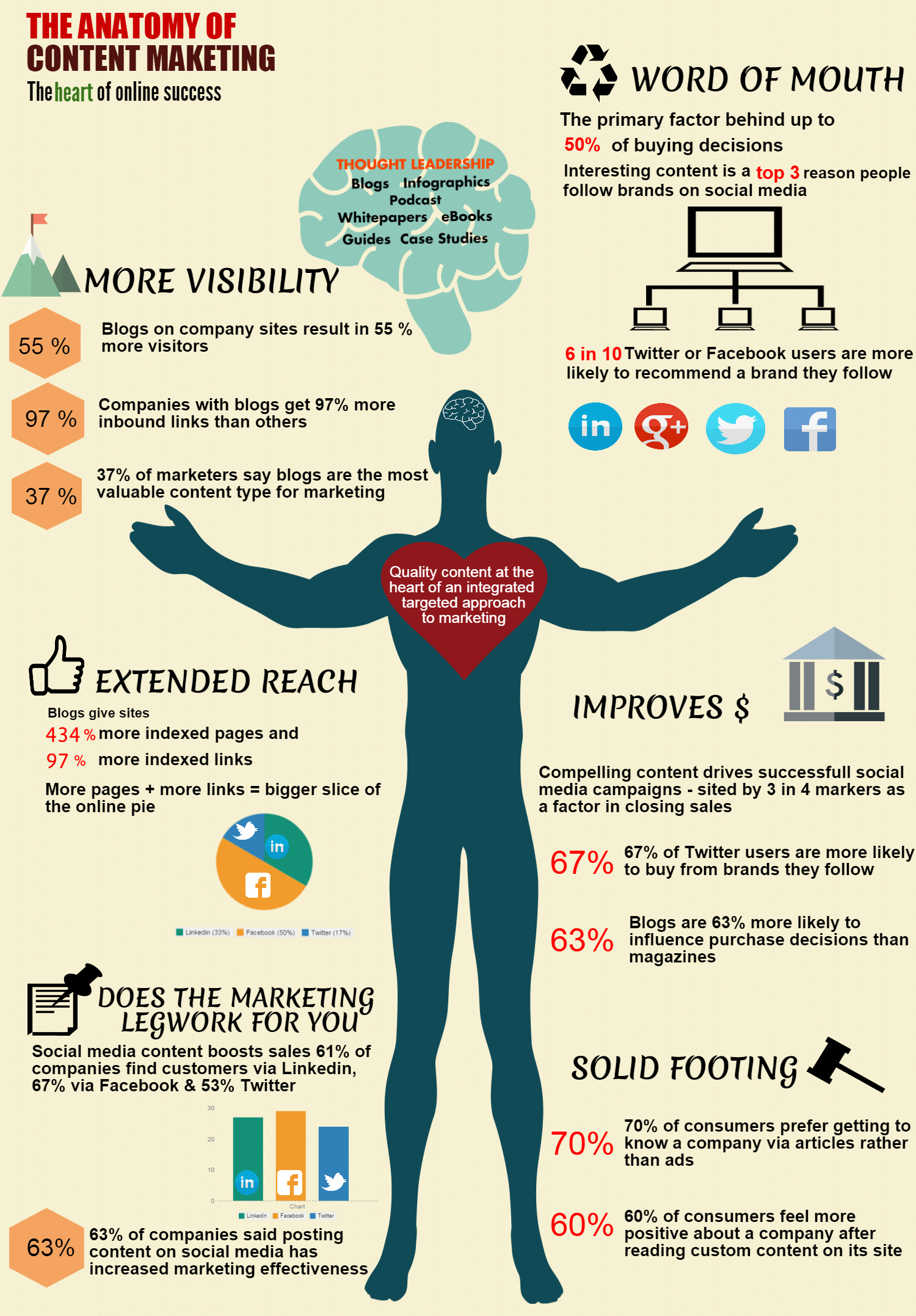 The Anatomy Of Digital Content Marketing Infographic