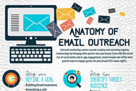 The Anatomy of Email Outreach Infographic