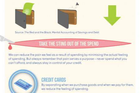 The Anatomy of Saving and Spending Infographic