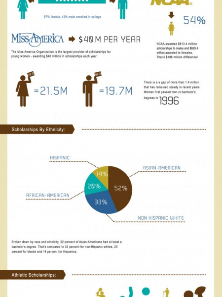 The Anatomy Of Scholarships In US [Infographic] Infographic