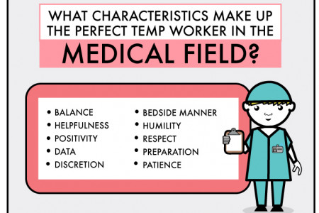 The Anatomy of the Perfect Science and Medical Temporary Employees Infographic