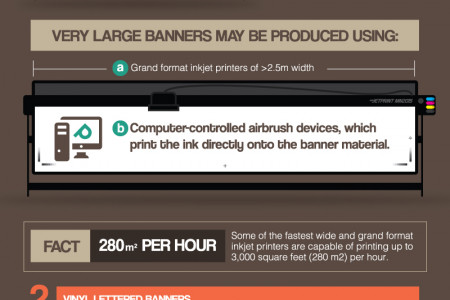 The Anatomy of Vinyl Banners Infographic