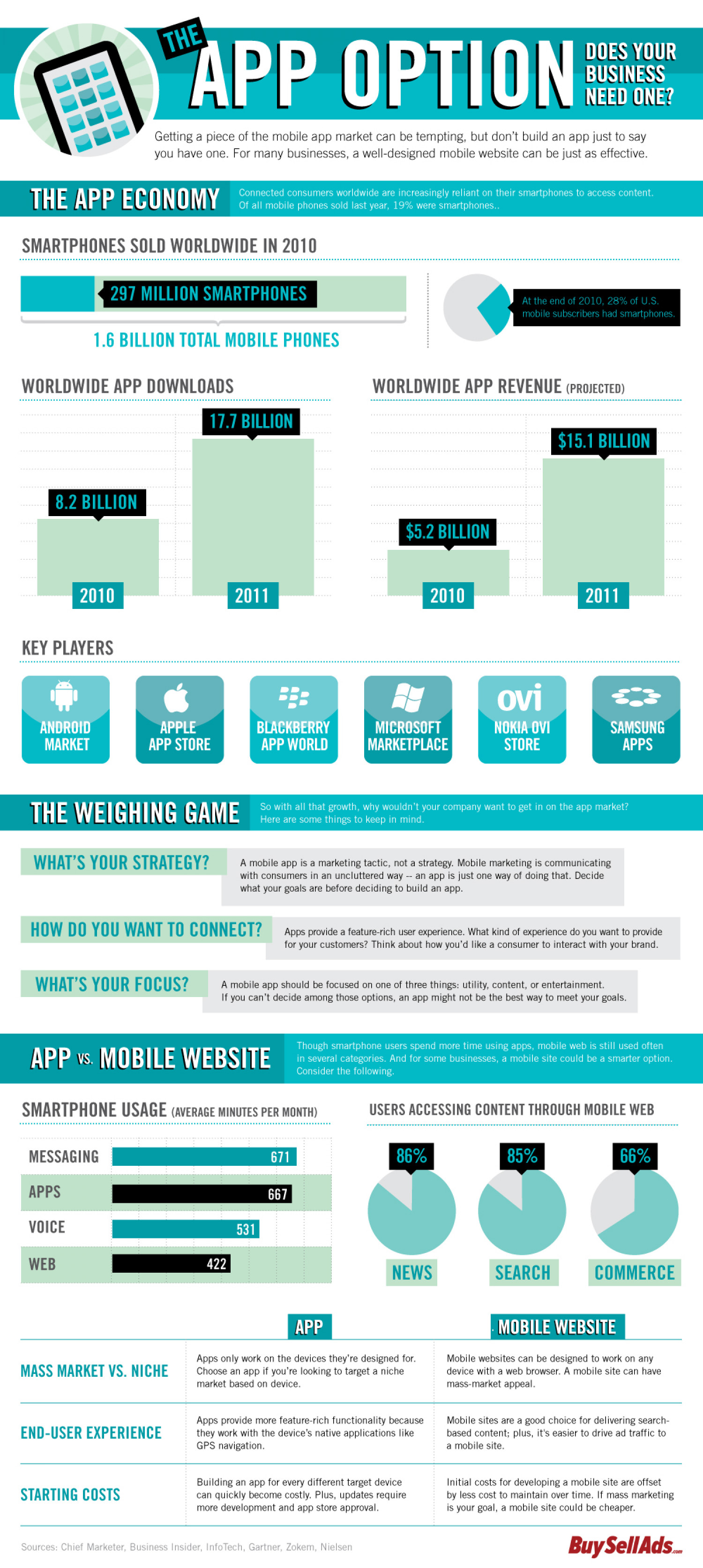 The App Option Infographic